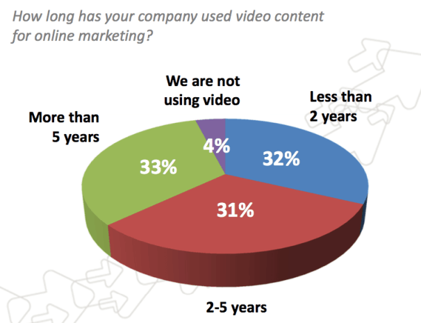 B2B-Video-Marketing-Survey-2015-606x465