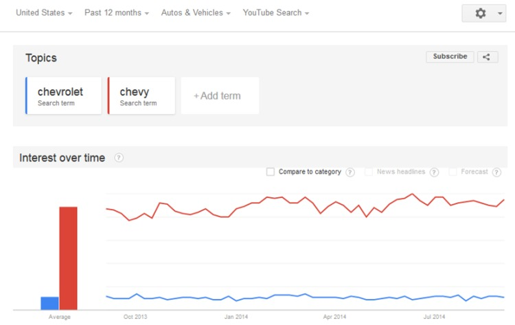 Google-Trends-750x473